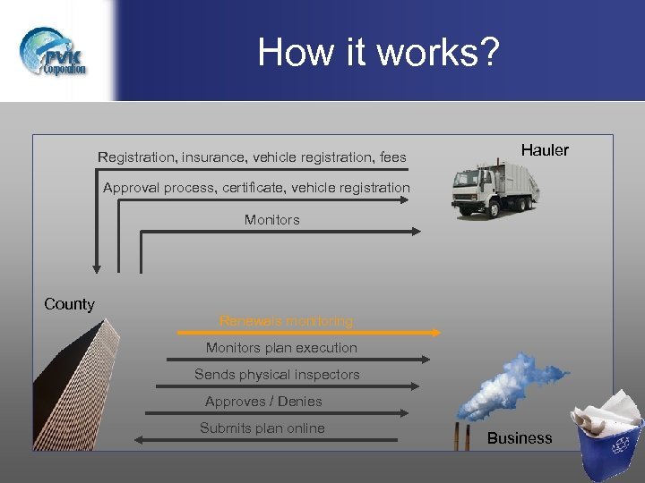 How it works? Registration, insurance, vehicle registration, fees Hauler Approval process, certificate, vehicle registration