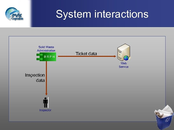 System interactions Ticket data Inspection data