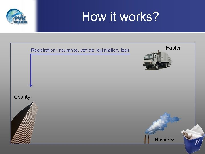 How it works? Registration, insurance, vehicle registration, fees Hauler County Business