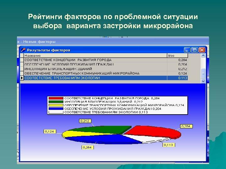 Рейтинги факторов по проблемной ситуации выбора варианта застройки микрорайона