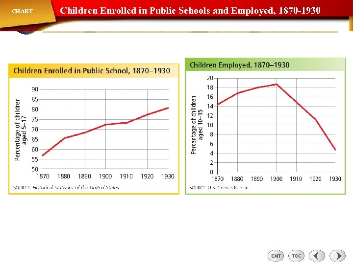 CHART Children Enrolled in Public Schools and Employed, 1870 -1930