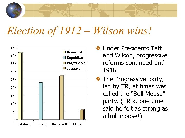 Election of 1912 – Wilson wins! Under Presidents Taft and Wilson, progressive reforms continued