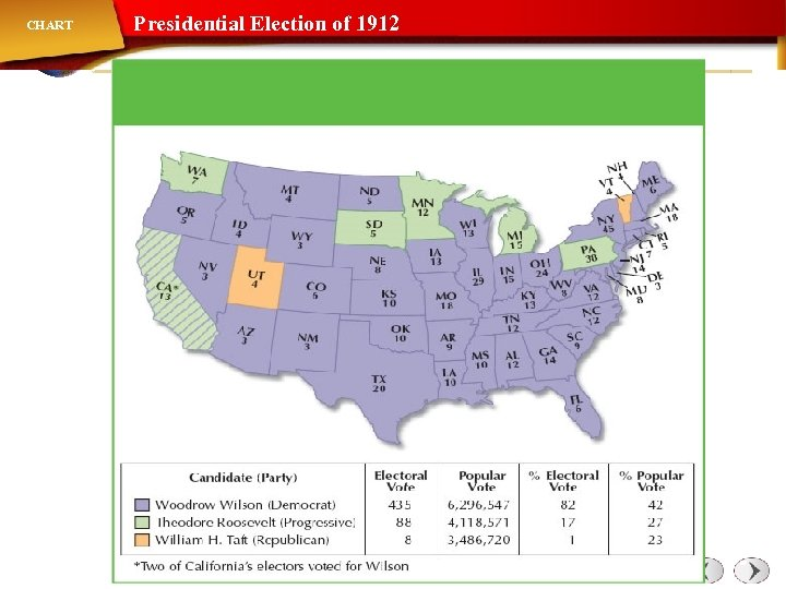 CHART Presidential Election of 1912