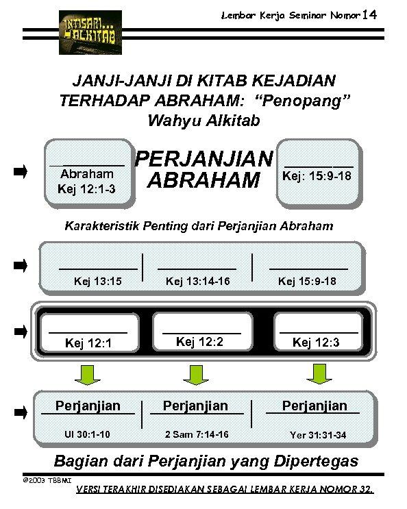 """Lembar Kerja Seminar Nomor 14 JANJI-JANJI DI KITAB KEJADIAN TERHADAP ABRAHAM: """"Penopang"""" Wahyu Alkitab"""