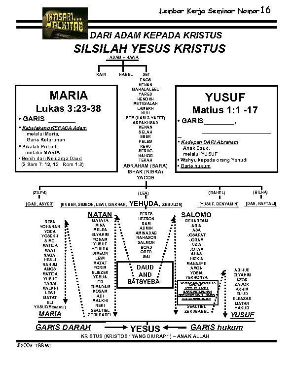 Lembar Kerja Seminar Nomor 16 DARI ADAM KEPADA KRISTUS SILSILAH YESUS KRISTUS ADAM --