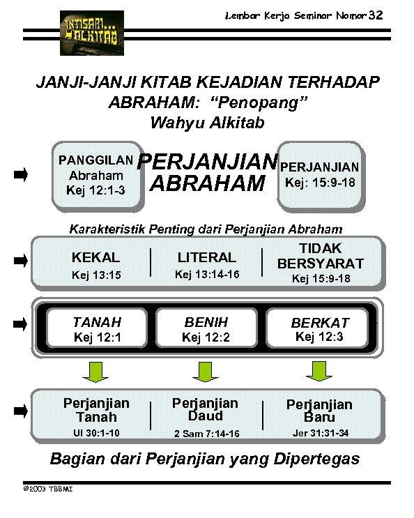 """Lembar Kerja Seminar Nomor 32 JANJI-JANJI KITAB KEJADIAN TERHADAP ABRAHAM: """"Penopang"""" Wahyu Alkitab PERJANJIAN"""