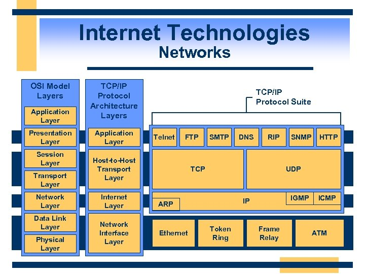 Internet Technologies Networks OSI Model Layers Application Layer Presentation Layer Session Layer Transport Layer