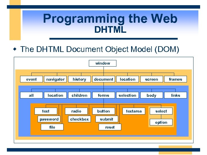 Programming the Web DHTML w The DHTML Document Object Model (DOM) window event navigator