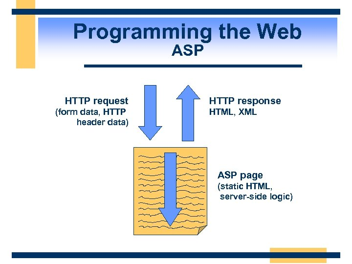 Programming the Web ASP HTTP request (form data, HTTP header data) HTTP response HTML,