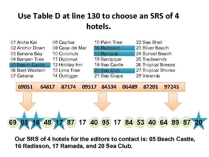 Use Table D at line 130 to choose an SRS of 4 hotels. 01