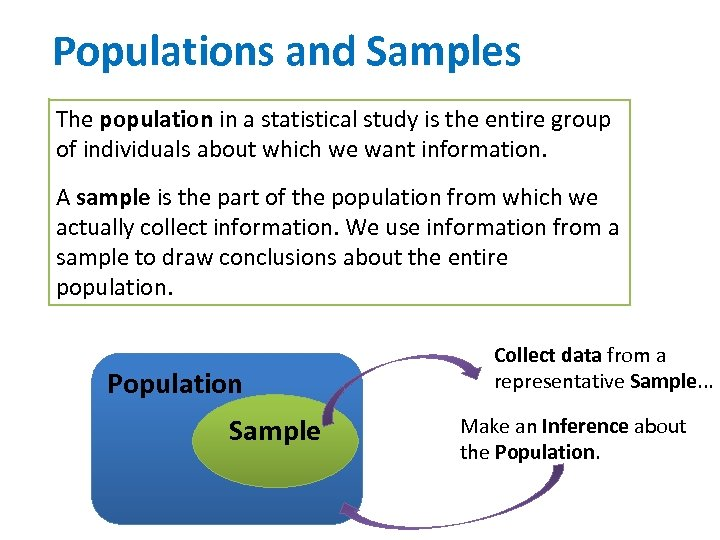 Populations and Samples The population in a statistical study is the entire group of