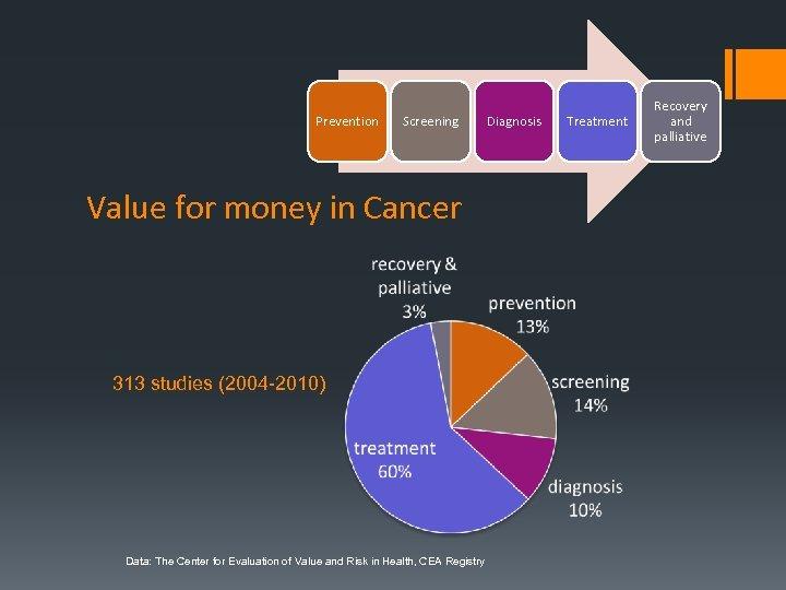 Prevention Screening Value for money in Cancer 313 studies (2004 -2010) Data: The Center