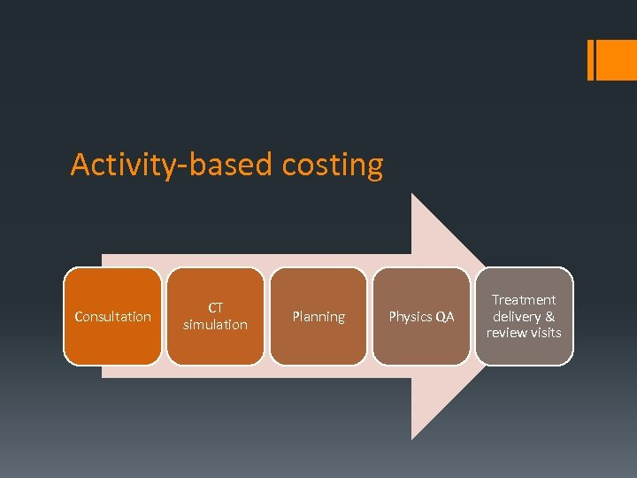 Activity-based costing Consultation CT simulation Planning Physics QA Treatment delivery & review visits