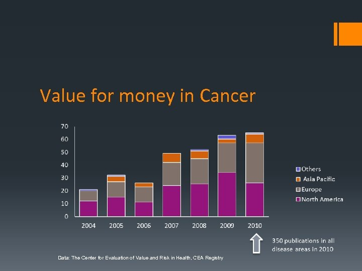 Value for money in Cancer Data: The Center for Evaluation of Value and Risk