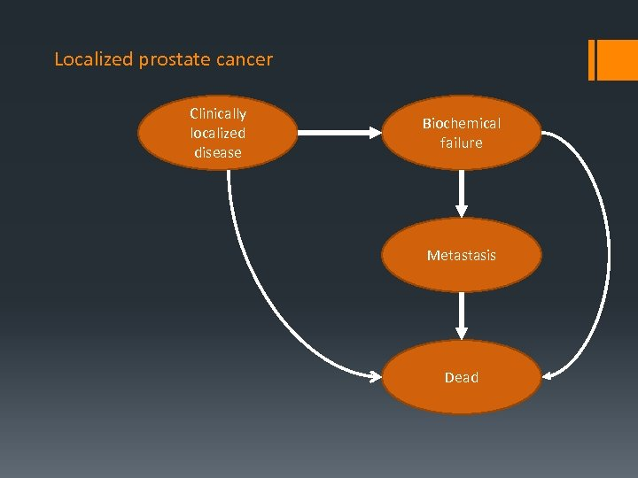 Localized prostate cancer Clinically localized disease Biochemical failure Metastasis Dead