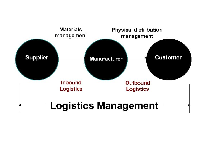Materials management Supplier Physical distribution management Customer Manufacturer Inbound Logistics Outbound Logistics Management