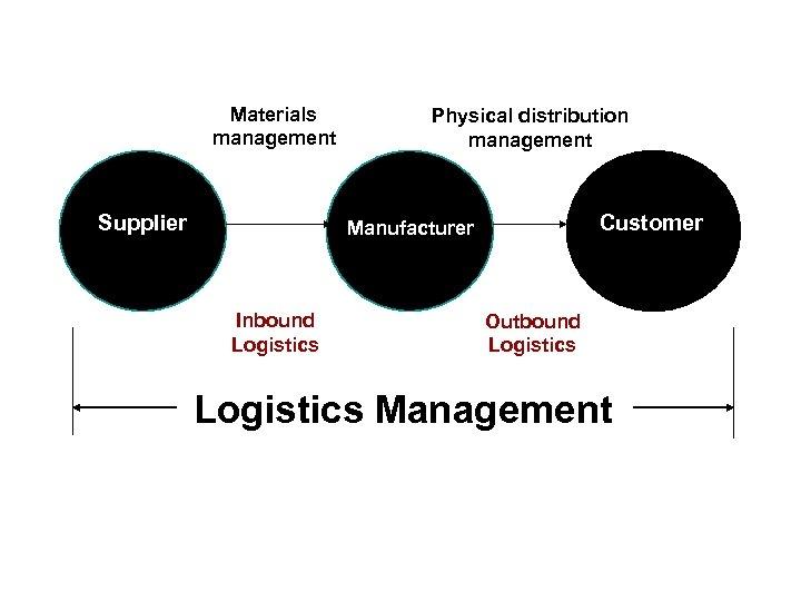 Materials management Supplier Physical distribution management Customer Manufacturer Inbound Logistics Outbound Logistics Management