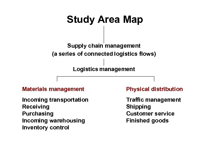 Study Area Map Supply chain management (a series of connected logistics flows) Logistics management