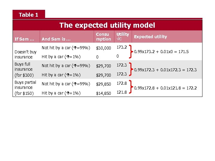 Table 1 The expected utility model And Sam is … Consu mption Utility √C