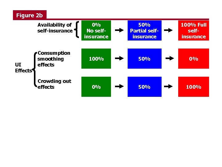 Figure 2 b Availability of self-insurance UI Effects Consumption smoothing effects Crowding out effects