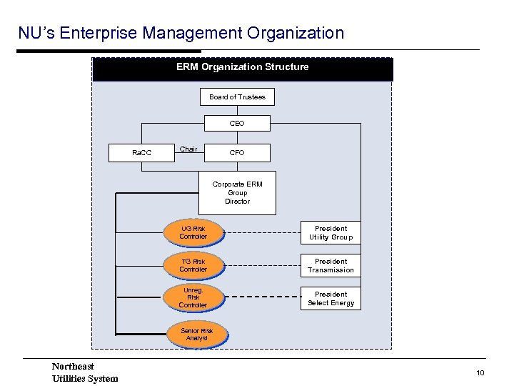 NU's Enterprise Management Organization ERM Organization Structure Board of Trustees CEO Ra. CC Chair