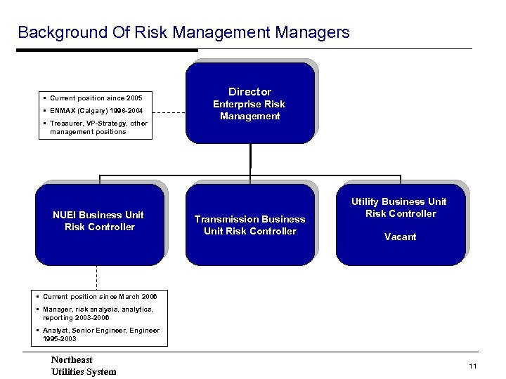 Background Of Risk Management Managers • Current position since 2005 • ENMAX (Calgary) 1998