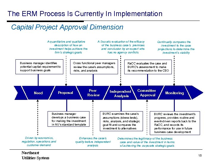 The ERM Process Is Currently In Implementation Capital Project Approval Dimension A quantitative and