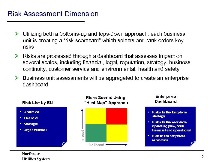 Risk Assessment Dimension Ø Utilizing both a bottoms-up and tops-down approach, each business unit