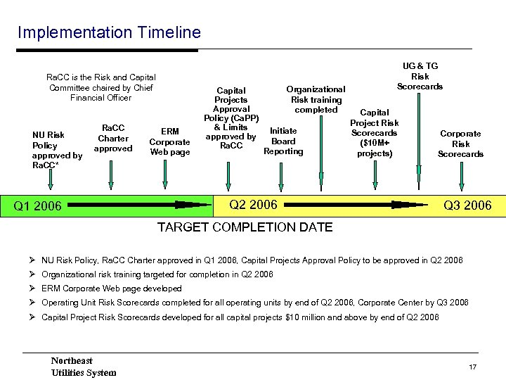 Implementation Timeline Ra. CC is the Risk and Capital Committee chaired by Chief Financial