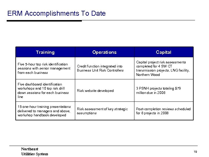 ERM Accomplishments To Date Training Operations Capital Five 5 -hour top risk identification sessions