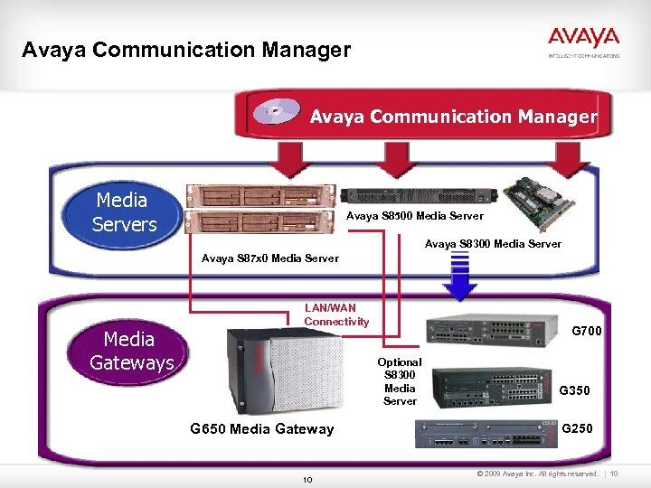 Avaya Communication Manager Media Servers Avaya S 8500 Media Server Avaya S 8300 Media