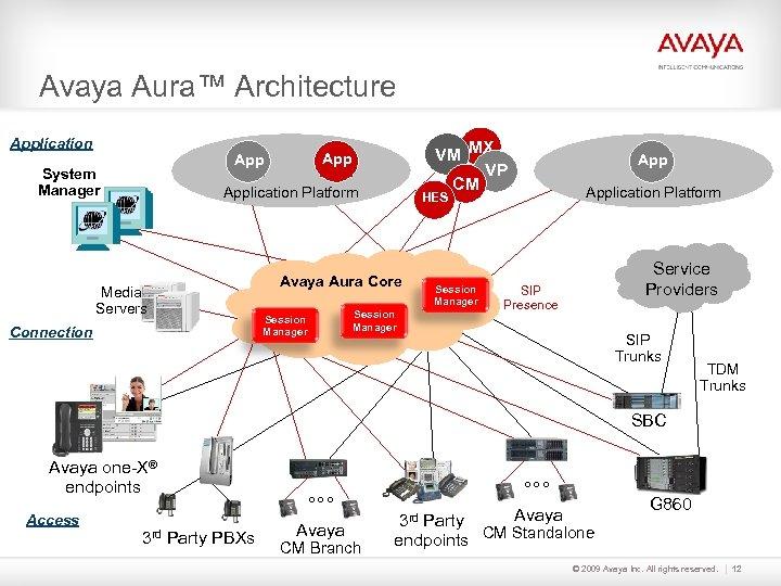Avaya Aura™ Architecture Application System Manager VM MX VP CM App Application Platform Media
