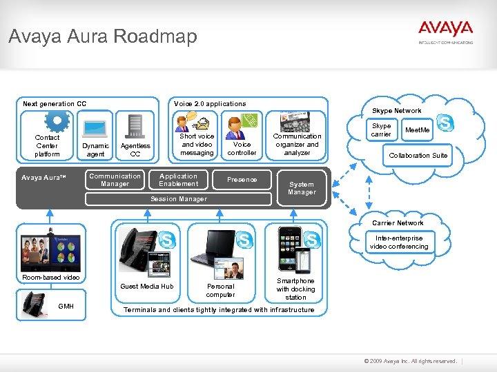 Avaya Aura Roadmap Next generation CC Contact Center platform Avaya Aura™ Voice 2. 0