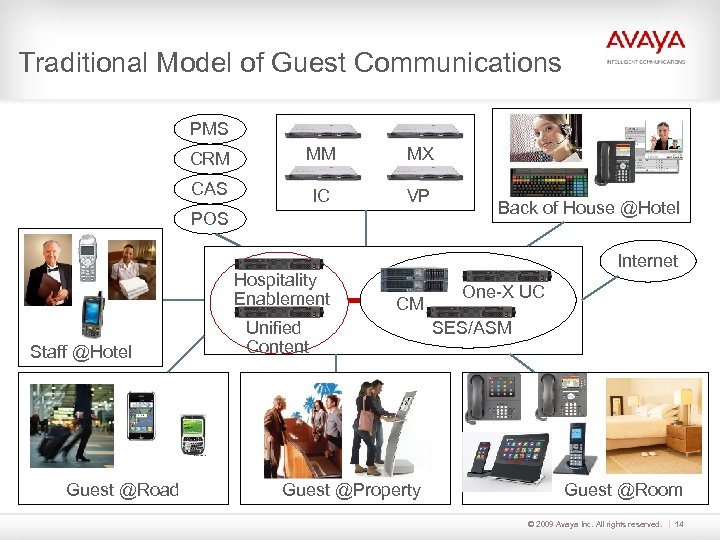 Traditional Model of Guest Communications PMS CRM MM MX CAS IC VP POS Hospitality