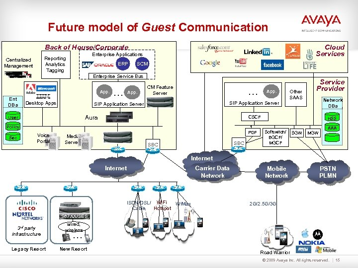 Future model of Guest Communication Cloud Services Back of House/Corporate Enterprise Applications Reporting Analytics