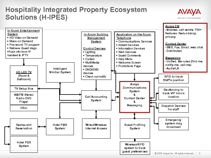 Hospitality Integrated Property Ecosystem Solutions (H-IPES) In Room Entertainment System • HD Video on
