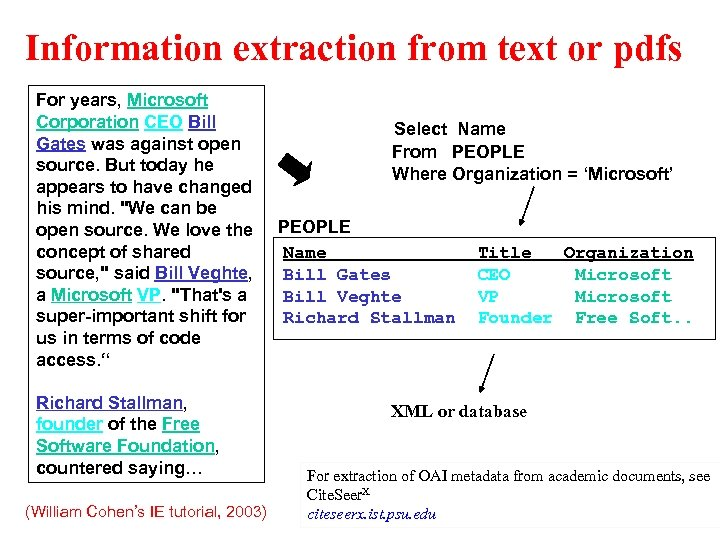 Information extraction from text or pdfs For years, Microsoft Corporation CEO Bill Gates was