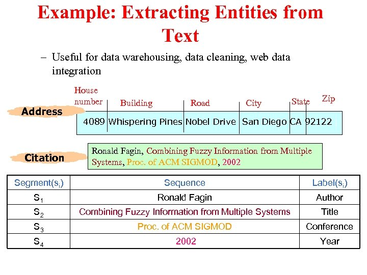 Example: Extracting Entities from Text – Useful for data warehousing, data cleaning, web data