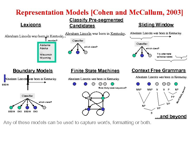 Representation Models [Cohen and Mc. Callum, 2003] Classify Pre-segmented Candidates Lexicons Abraham Lincoln was