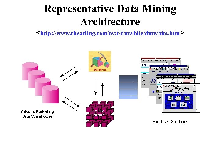 Representative Data Mining Architecture <http: //www. thearling. com/text/dmwhite. htm>