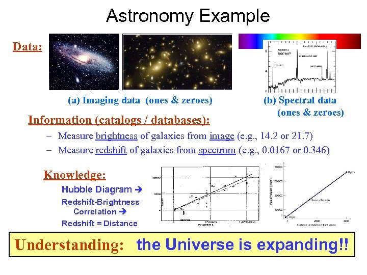 Astronomy Example Data: (a) Imaging data (ones & zeroes) Information (catalogs / databases): (b)