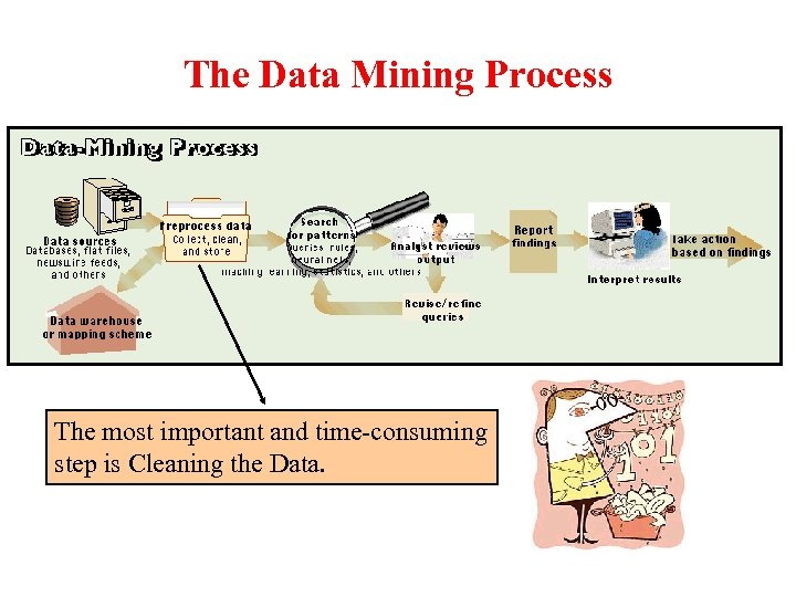 The Data Mining Process The most important and time-consuming step is Cleaning the Data.