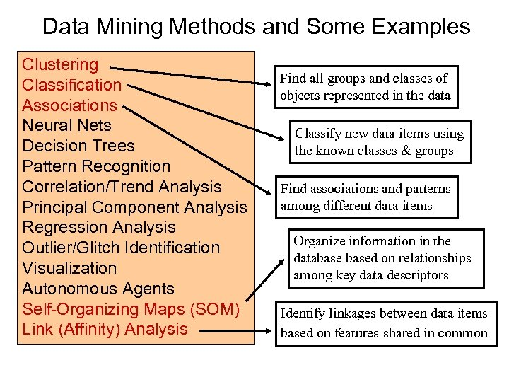 Data Mining Methods and Some Examples Clustering Classification Associations Neural Nets Decision Trees Pattern