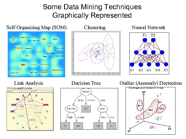 Some Data Mining Techniques Graphically Represented Self-Organizing Map (SOM) Link Analysis Clustering Decision Tree