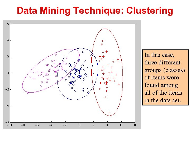 Data Mining Technique: Clustering In this case, three different groups (classes) of items were