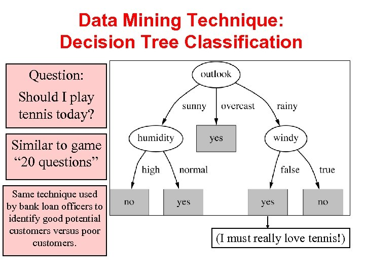 Data Mining Technique: Decision Tree Classification Question: Should I play tennis today? Similar to