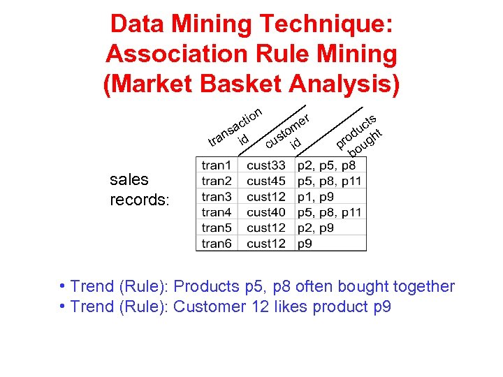 Data Mining Technique: Association Rule Mining (Market Basket Analysis) ti ac s an id