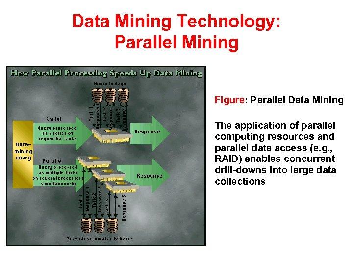 Data Mining Technology: Parallel Mining Figure: Parallel Data Mining The application of parallel computing