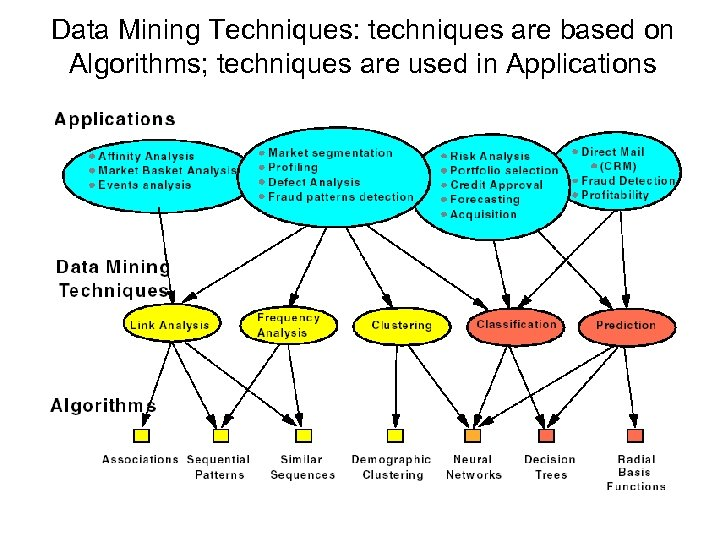 Data Mining Techniques: techniques are based on Algorithms; techniques are used in Applications