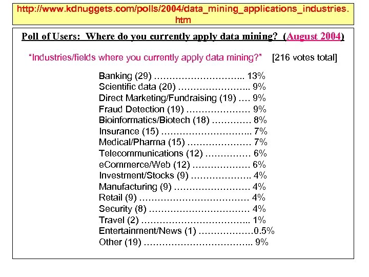 http: //www. kdnuggets. com/polls/2004/data_mining_applications_industries. htm Poll of Users: Where do you currently apply data